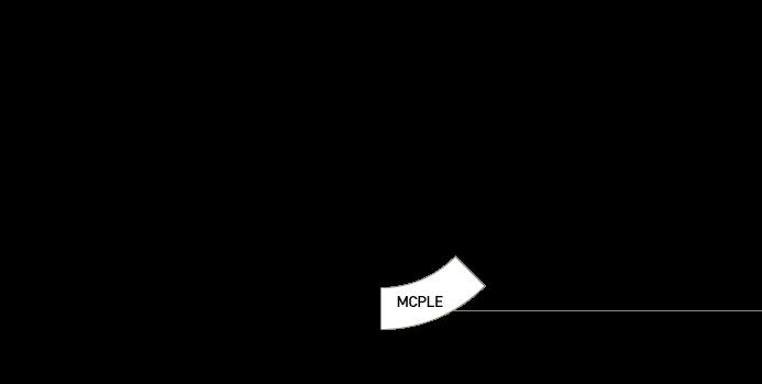 MCPLE selected